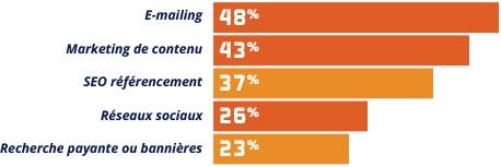 Meilleur-outil-pour-la-generation-de-leads