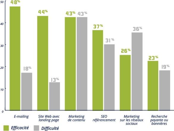 rapport-efficacite-difficulte-outil-de-generation-de-leads
